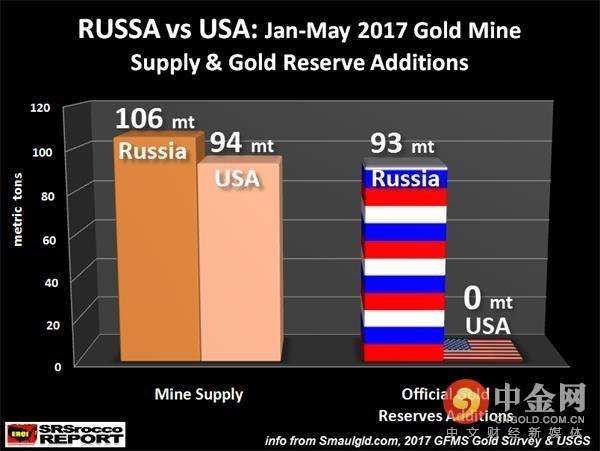俄罗斯和美国的黄金供应量与官方黄金储备增加量