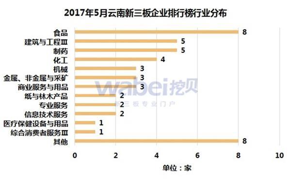2017年5月云南新三板企业排行榜行业分布(挖贝新三板研究院制图)