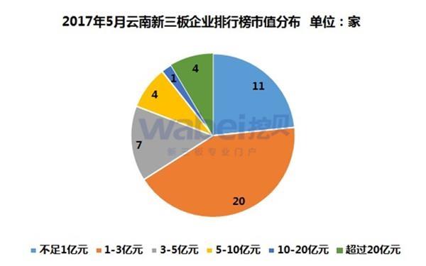 2017年5月云南新三板企业排行榜市值分布(挖贝新三板研究院制图)