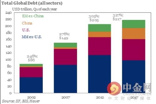 全球债务黄色的是中国的