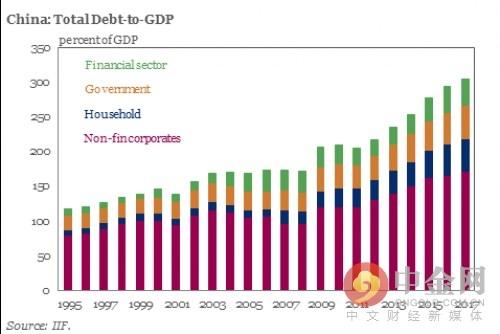 中国总债务在GDP中的占比