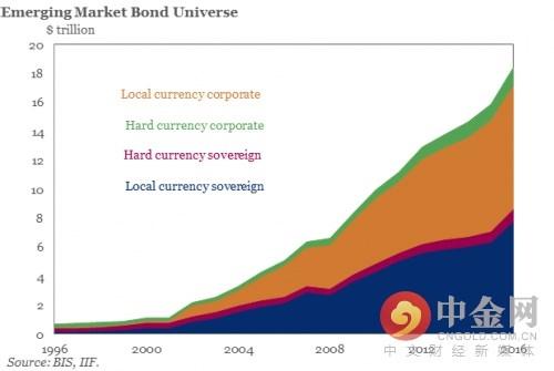 新兴市场债券