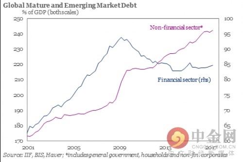 全球成熟市场和新兴市场债务