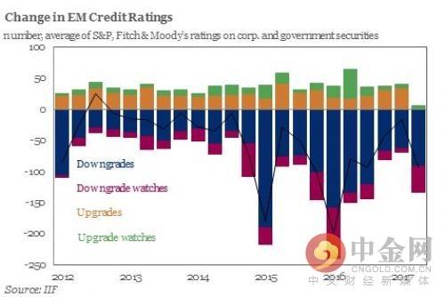 新兴市场债券评级