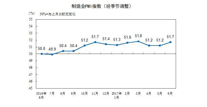 6月制造业PMI为51.7% 连续11个月位于荣枯线上方