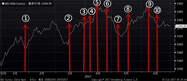 这几张图告诉你:上半年黄金经历了什么?