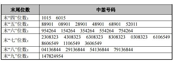长缆科技网上发行中签号出炉 共6.3万个