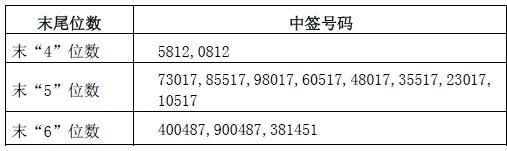 惠发股份网上发行中签号出炉 共2.7万个