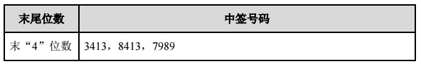 中马传动网上发行中签号出炉 共47997个