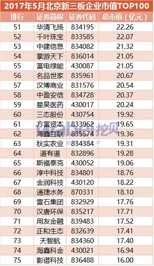 2017年5月北京新三板企业市值TOP100(挖贝新三板研究院制图)3