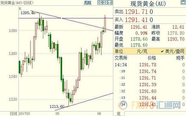 黄金日元犹如吃了兴奋剂,英美政坛欲再掀风暴?