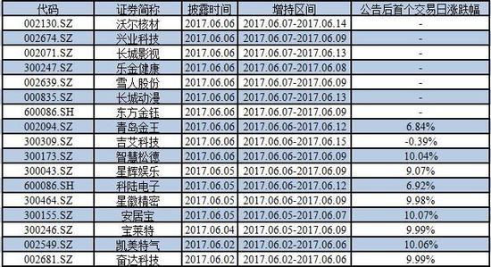 2017年6月兜底式增持上市公司一览
