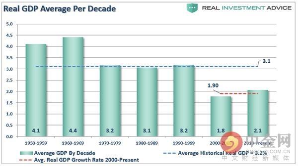 每10年的实际GDP