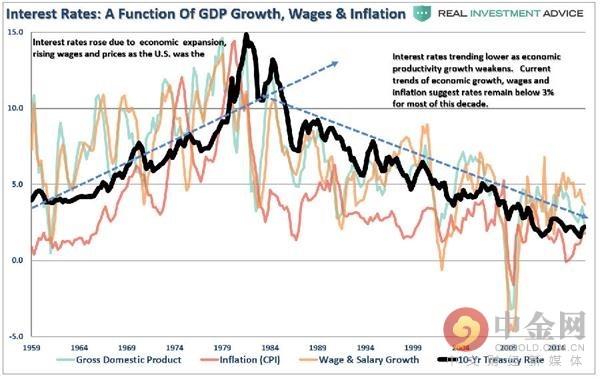 通胀、工资增长和经济增长组成的函数