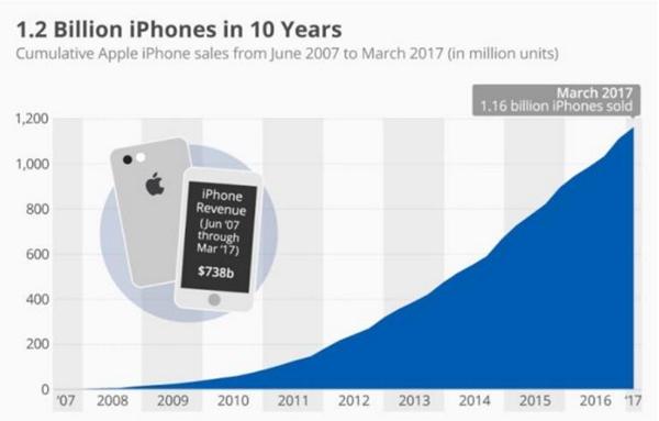 苹果十年内卖出了12亿台iPhone