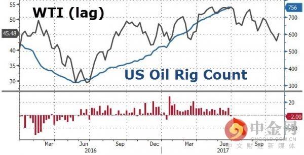 石油钻井对油价的滞后反应