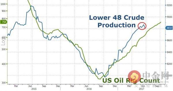 美国本土48周产量跟踪油价