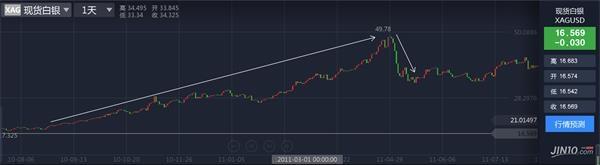 钯金期货继续看涨 - 商务部波浪创新名家 - 商务部波浪创新名家吴东华教买股票期货外汇