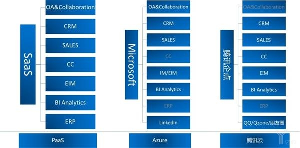 微软企业涉足业务