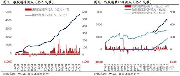 2、沪深港通南北资金流向:南下净流入大幅回升