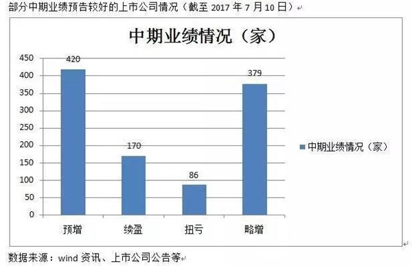 机构博弈中报季:公募押注小盘成长 私募青睐白马蓝