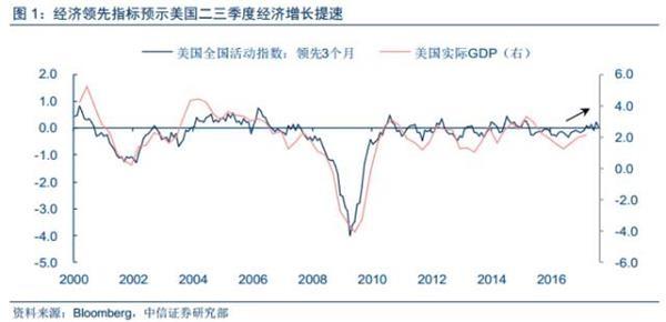 中信证券:全球债市迎来调整 中国债市慎言回暖