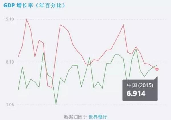 中国gdp经济增长图_2018gdp增长速度