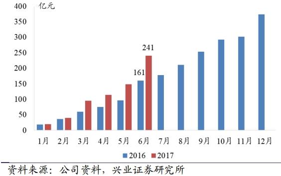 中国金茂累计合约销售金额。png
