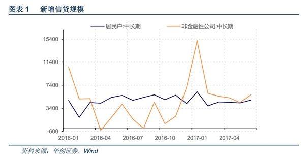 华创证券:预计下半年个贷稳步回落 对公贷款保持高增
