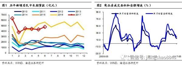 姜超评6月金融数据:信贷依然多增 货币难言宽松