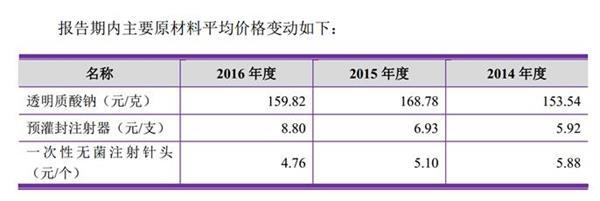 卖玻尿酸的要IPO了 单品毛利率最高98%碾压茅台