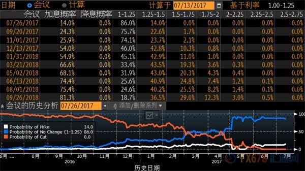 ★★★耶伦警告资产泡沫,黄金市场围绕1225震荡
