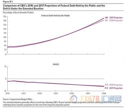 根据美国国会预算办公室的数据,美国债务在GDP中的比例已达77%,现在美国公众持有的联邦债务处于自二战后不久以来的最高水平。如果美国现行的法律总体上保持不变的话,那么美国国会预算办公室预计,不断增长的预算赤字将在未来30年令美国的债务水平大幅飙升,2047年美国债务占GDP的比例将达到150%。