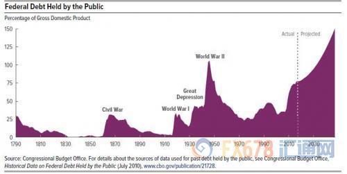 美国国会预算办公室最新公布的修正数据显示,美国的债务规模和财政赤字均发生了明显的恶化。其中,前者占GDP的比例增长5%至146%。后者占GDP的比例由8.8%增长近10%,并在2017年达到9.6%。