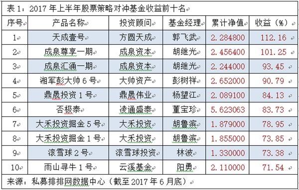 王亚伟收益只有7% 他们业绩翻倍!上半年私募冠军是