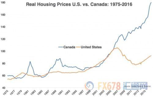 牵一发动全身,IMF警告称加拿大央行加息后患无穷!