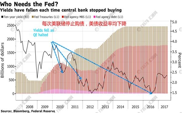 里昂证券:美联储开始缩表,才是买入美债最佳时机