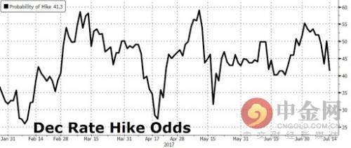 市场预期的12月加息概率