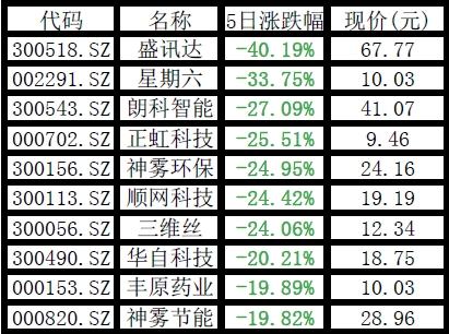 周跌幅TOP10