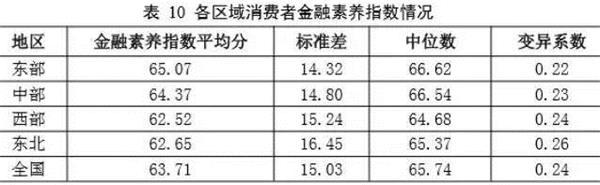"""有一种评级叫""""金融素养"""":东北人民自我感觉最好"""