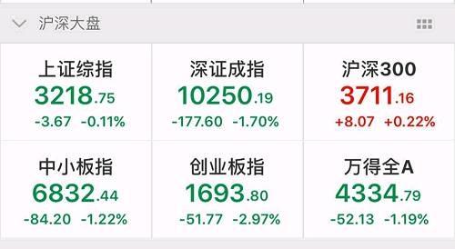 截至中午,沪指报3218.75点,跌幅0.11%;深成指报10250.19点,跌幅1.70%;中小板指报6832.44点,跌幅1.22%;创业板指报1693.80点,跌幅2.97%。