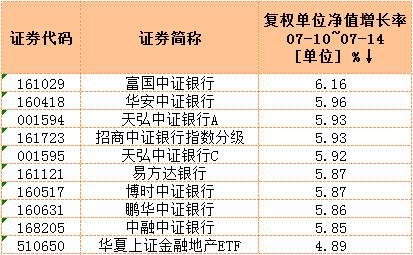 而在混合型基金中,沪港深基金整体表现抢眼,这也与本周港股市场的火热表现有不小的关系。