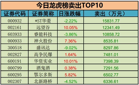 卖出榜TOP10