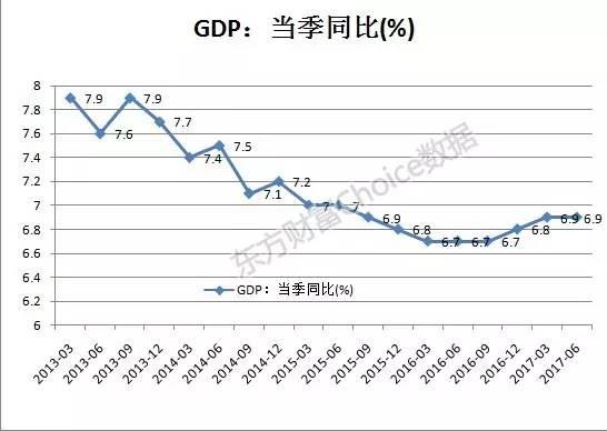 上半年中国经济成绩单亮眼 下半年分数将如何?