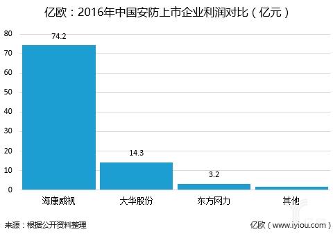2016年中国安防上市企业利润对比