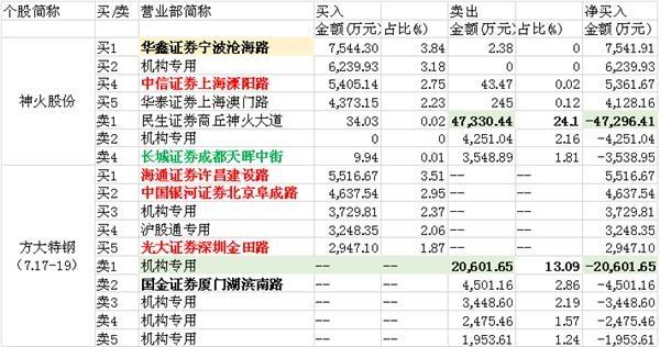 煤飞色舞涨声响起来 一券商营业部却豪卖4.73亿在