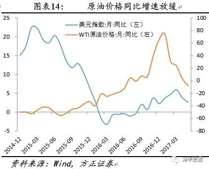 由于库存水平降低,铜锌价格走强。LME铜本周环比1.5%,6月同比22.6%,较上周增加0.7个百分点,高于5月同比18.6%。LME铝价格周环比0.7%,6月同比18.4%,较上周减少0.3个百分点,低于5月同比22.7%。LME锌价格周环比1.3%,6月同比26.2%,较上周增加2.7个百分点,低于5月同比38.3%。