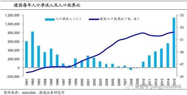 海通姜超:人口角度看欧洲经济 移民带来了什么?