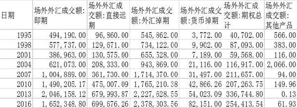 海外市场外汇期货是怎样发展起来的