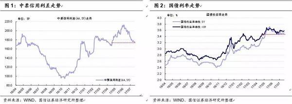 债市日评:信用利差仍将收窄